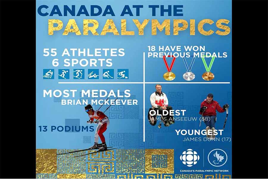 Winter Paralympic Games Magic is Coming Your Way